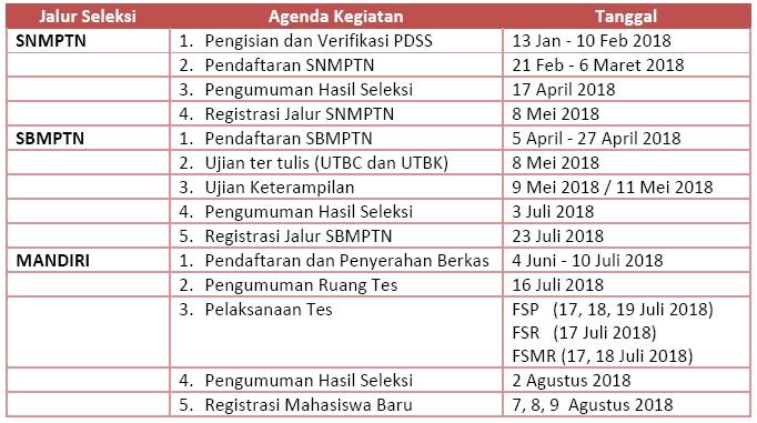 Seleksi Penerimaan Mahasiswa Baru Isi Yogyakarta Tahun